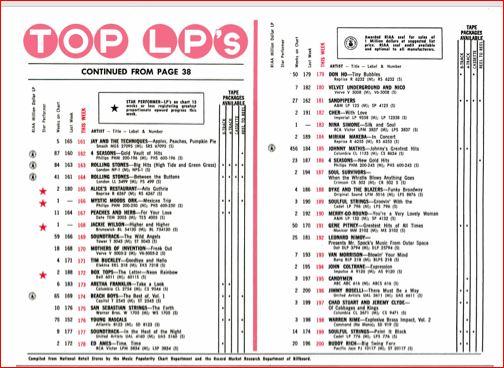 bb-1967-11-25-hot-200-lps-p-3