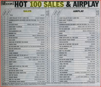 bb-1984-10-20-hot-100-sales-airplay